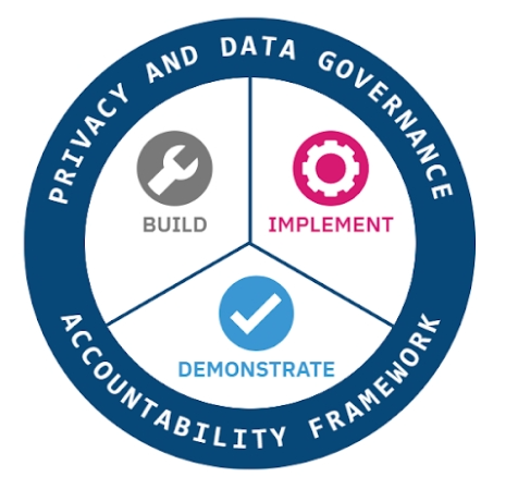 Data Privacy Governance