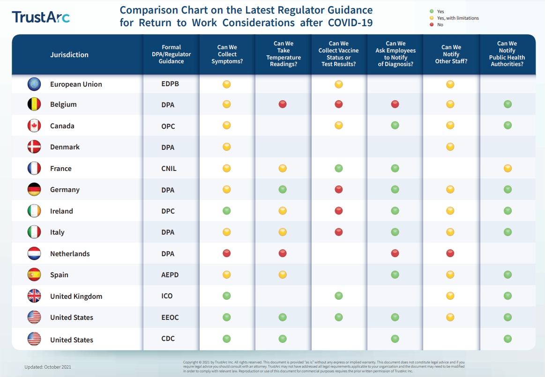 TrustArc COVID-19 Summary Chart