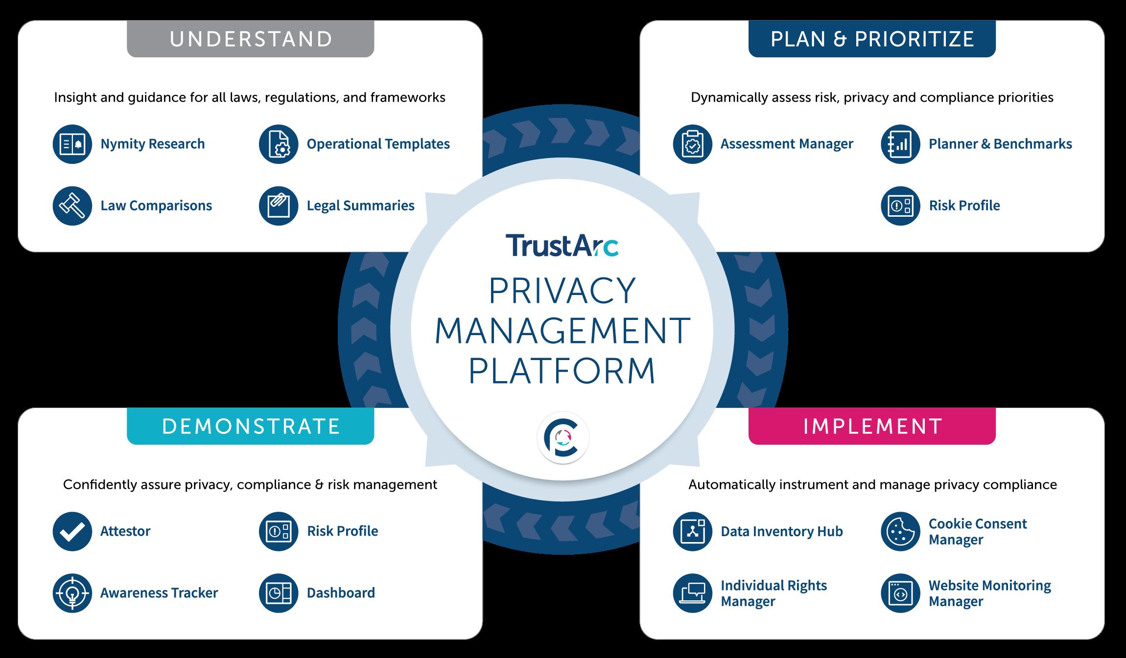 TrustArc PrivacyCentral