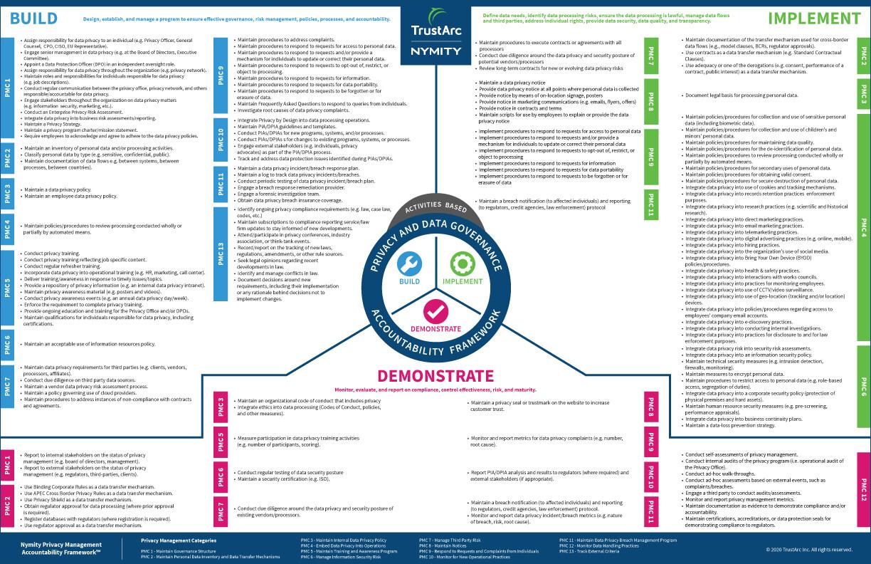 TrustArc Framework Activities