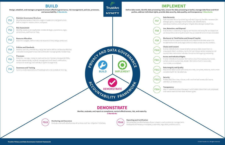 TrustArc Framework Pillars