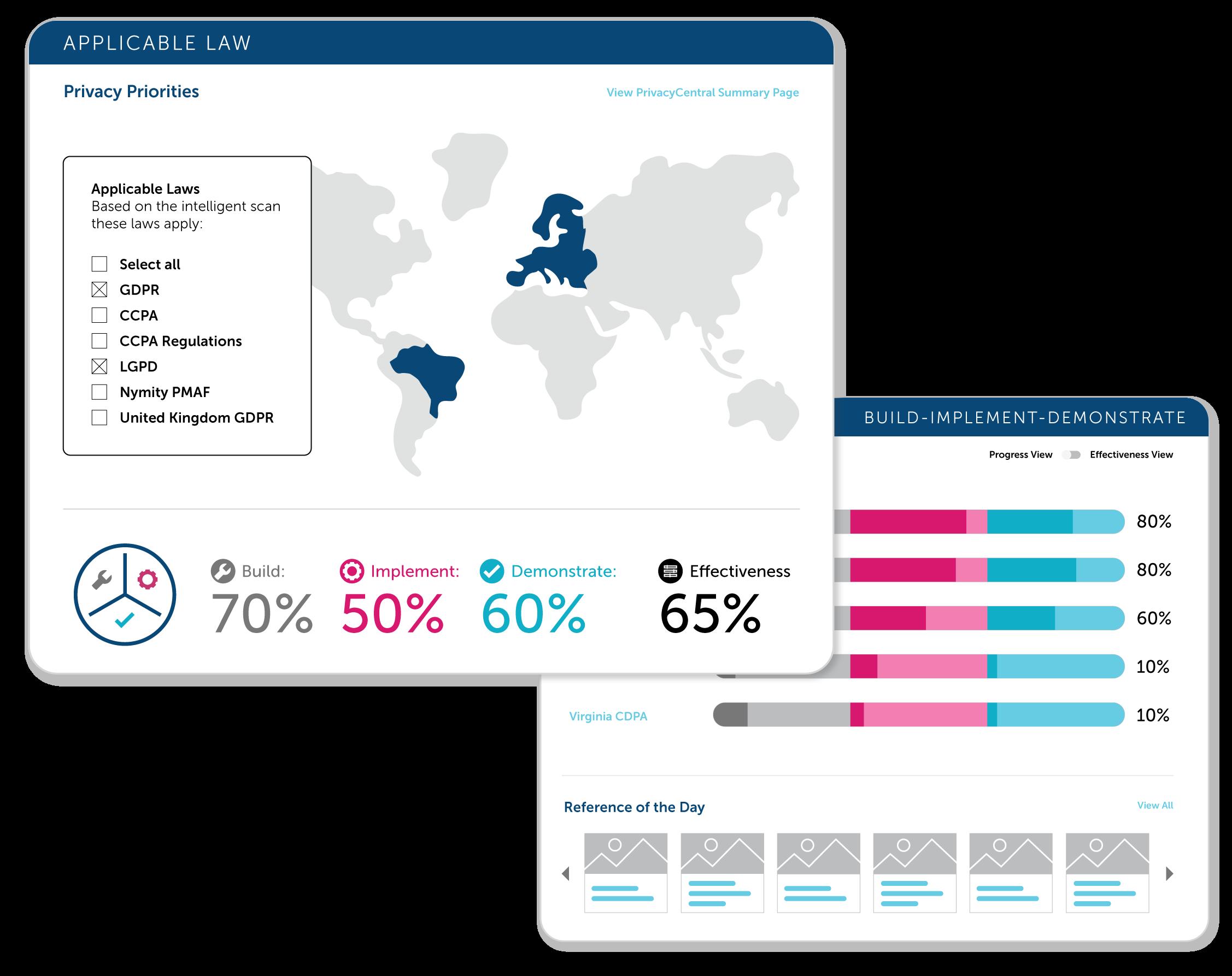 TrustArc Privacy Planning