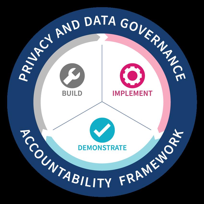 TrustArc Privacy and Data Governance Accountability Framework