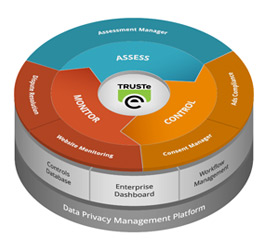 Data privacy management platform from TRUSTe offering web, cloud, mobile and ad privacy solutions.